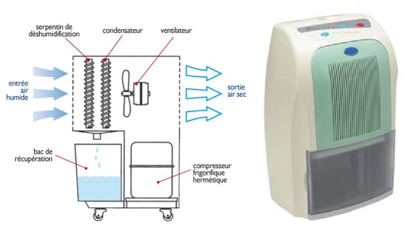 Imprimer contr le de l 39 humidit en hivernage - Machine contre l humidite ...